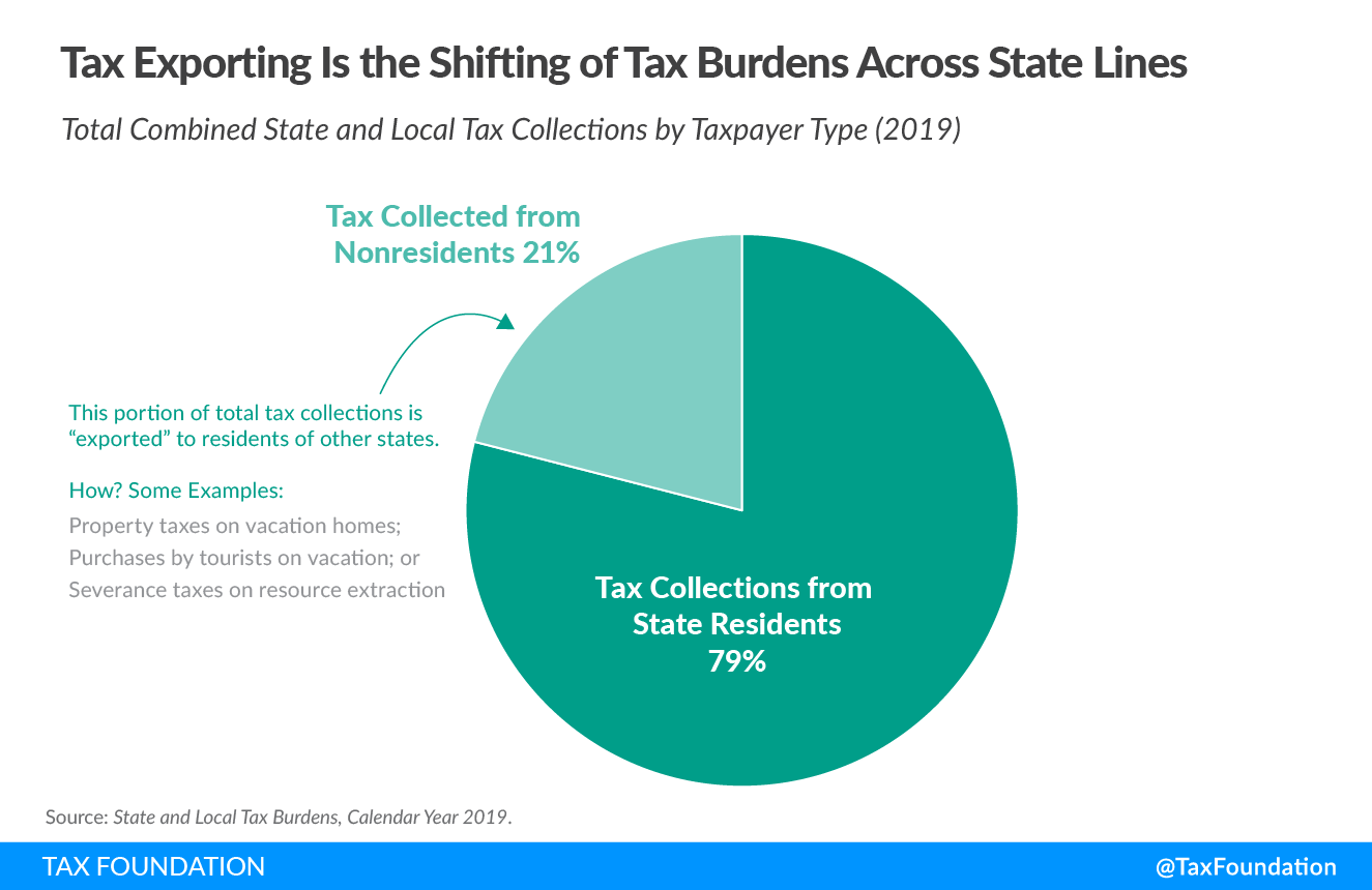 Tax Exporting Is the Shifting of Tax Burdens Across State Lines State tax burden, state and local tax burden, state-local tax burden rankings, 2021 state tax burden rankings, state tax burdens