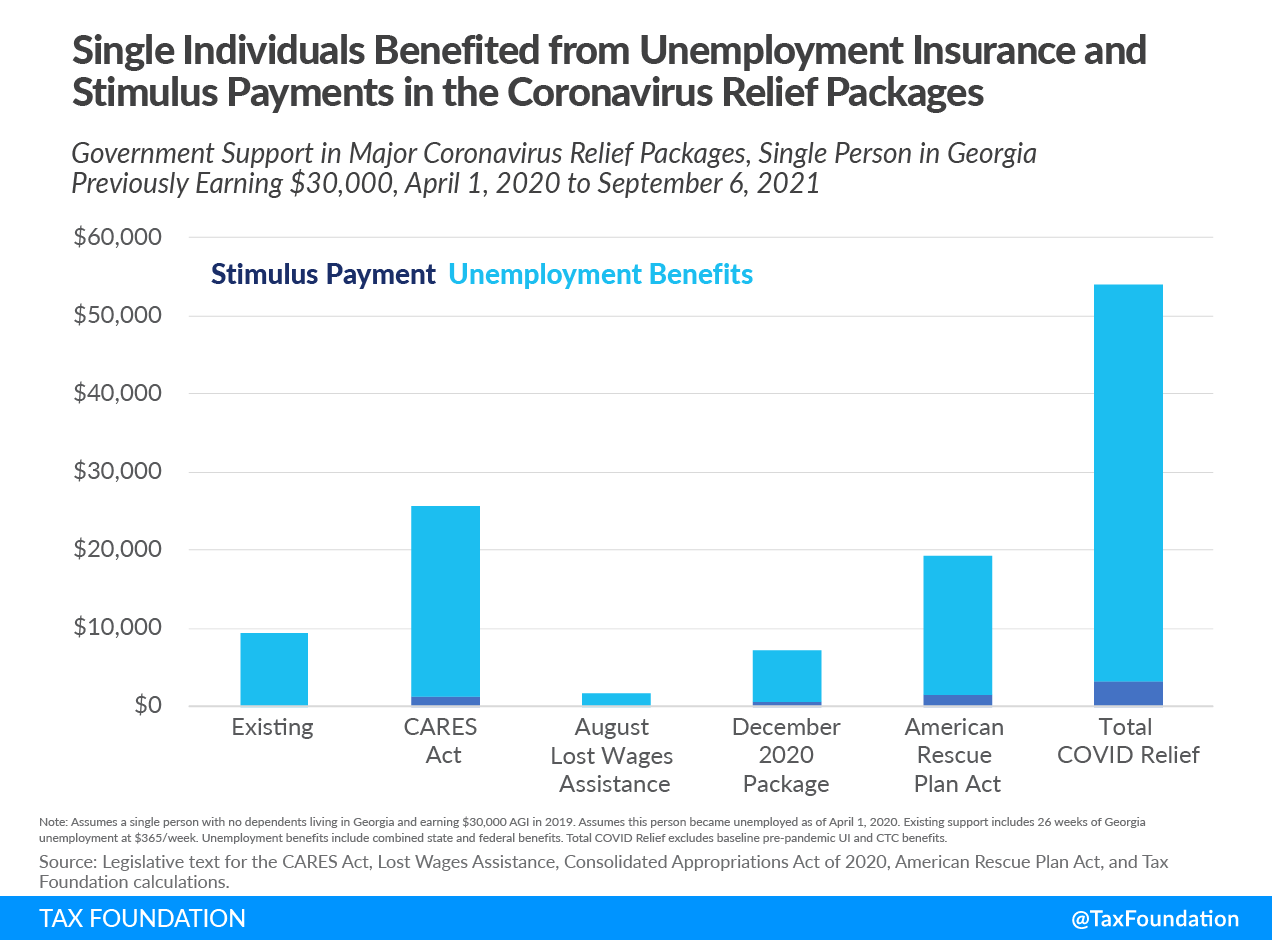 Total Covid relief (Total Covid-19 relief) in the US. Total unemployment insurance and total unemployment benefits, including total covid relief families. Comparing covid relief packages