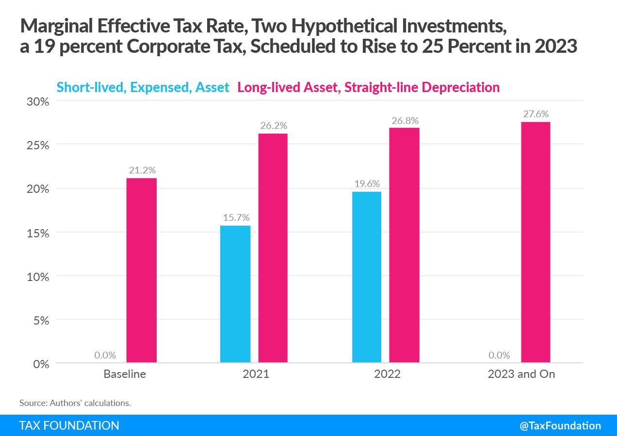 2021 UK Budget Marginal Effective Tax Rates