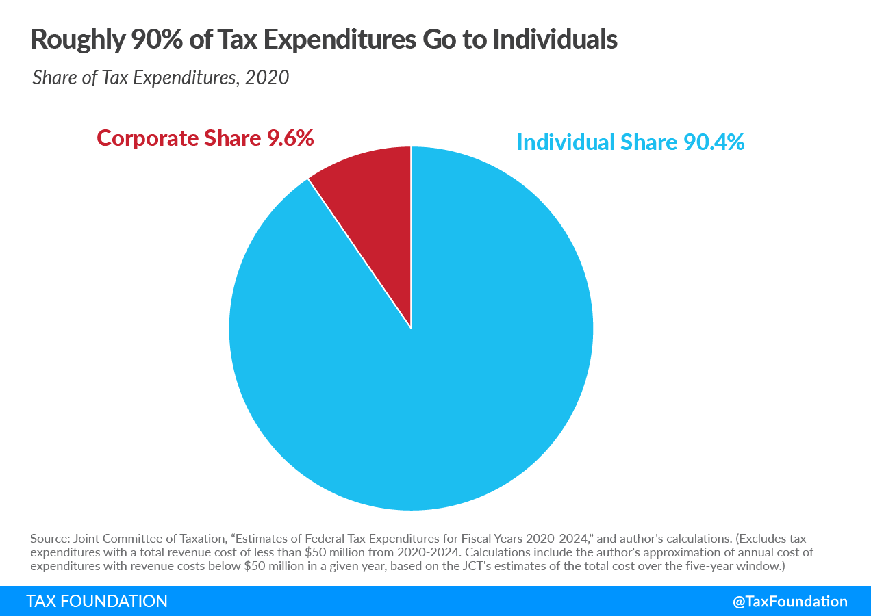 Federal tax expenditures CARES Act federal tax expenditures for fiscal