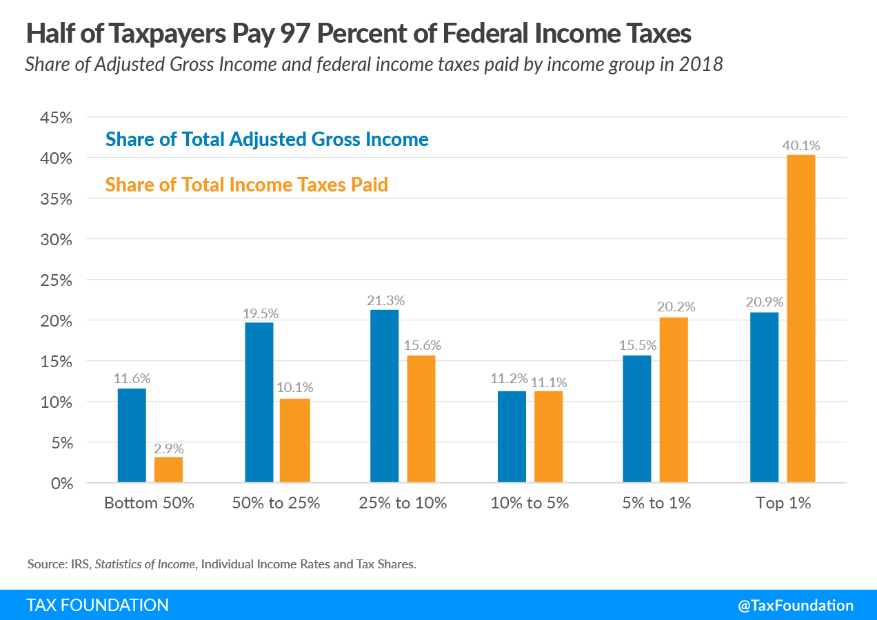 Half of taxpayers pay 97 percent of federal income taxes. Rich pay their fair share of taxes, Bernie Sanders and Elizabeth warren wealth tax, rich tax, rich taxes, redistribution, rigged tax code