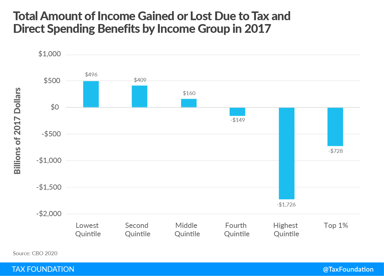 Taxes and direct tax benefits by income group. Rich pay their fair share of taxes, Bernie Sanders and Elizabeth warren wealth tax, rich tax, rich taxes, redistribution, fixing a rigged tax code