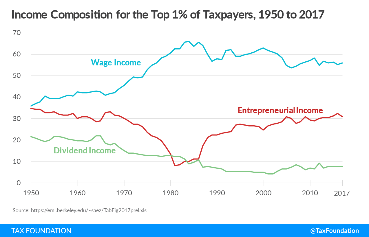 Top one percent of taxpayers income composition over time. Rich pay their fair share of taxes, Bernie Sanders and Elizabeth warren wealth tax, rich tax, rich taxes, redistribution, rigged tax code