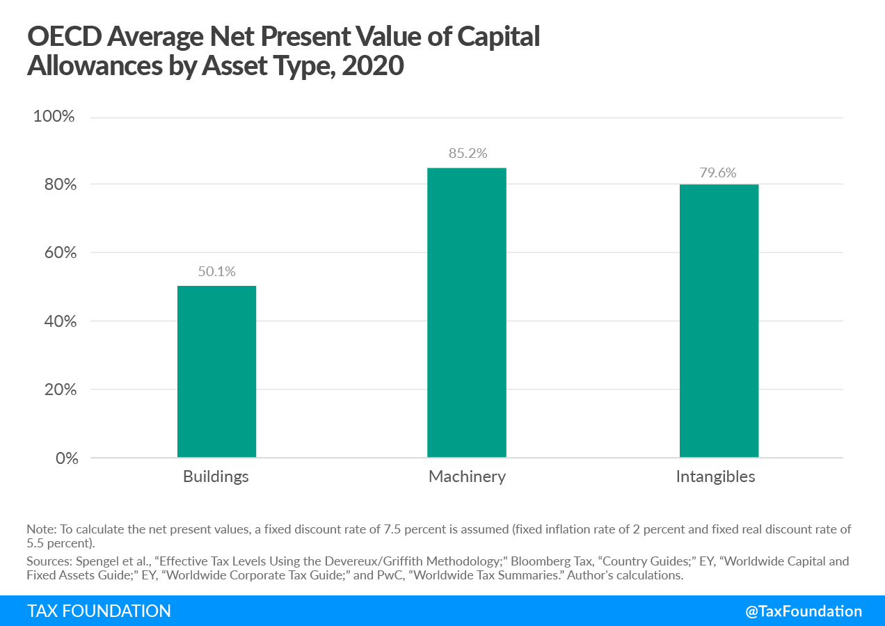 OECD Average Net Present Value of Capital Allowances by Asset Type capital cost recovery across OECD countries, 2021. Learn more about capital allowance and capital recovery.