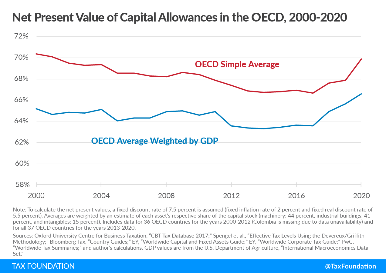 Net Present Value of Capital Allowances in the OECD, capital cost recovery across OECD countries, 2021. Learn more about capital allowance and capital recovery.