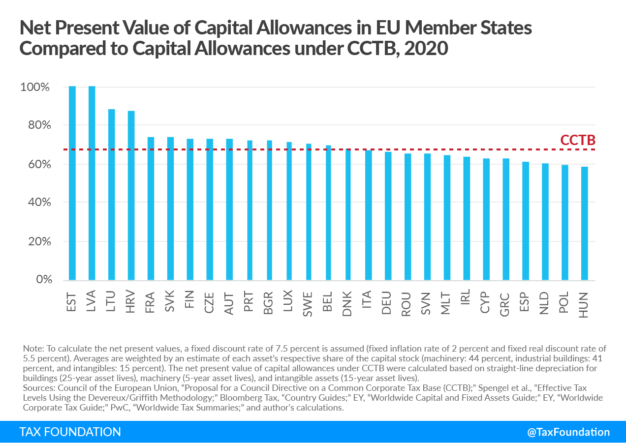 Net present value of capital allowances in EU member states, capital cost recovery across OECD countries, 2021. Learn more about capital allowance and capital recovery.