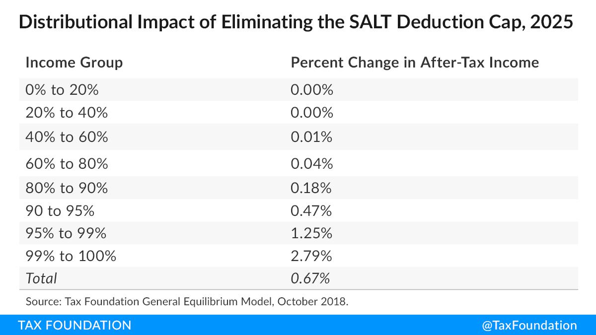 SALT deduction cap repeal, SALT cap repeal, SALT deduction repeal