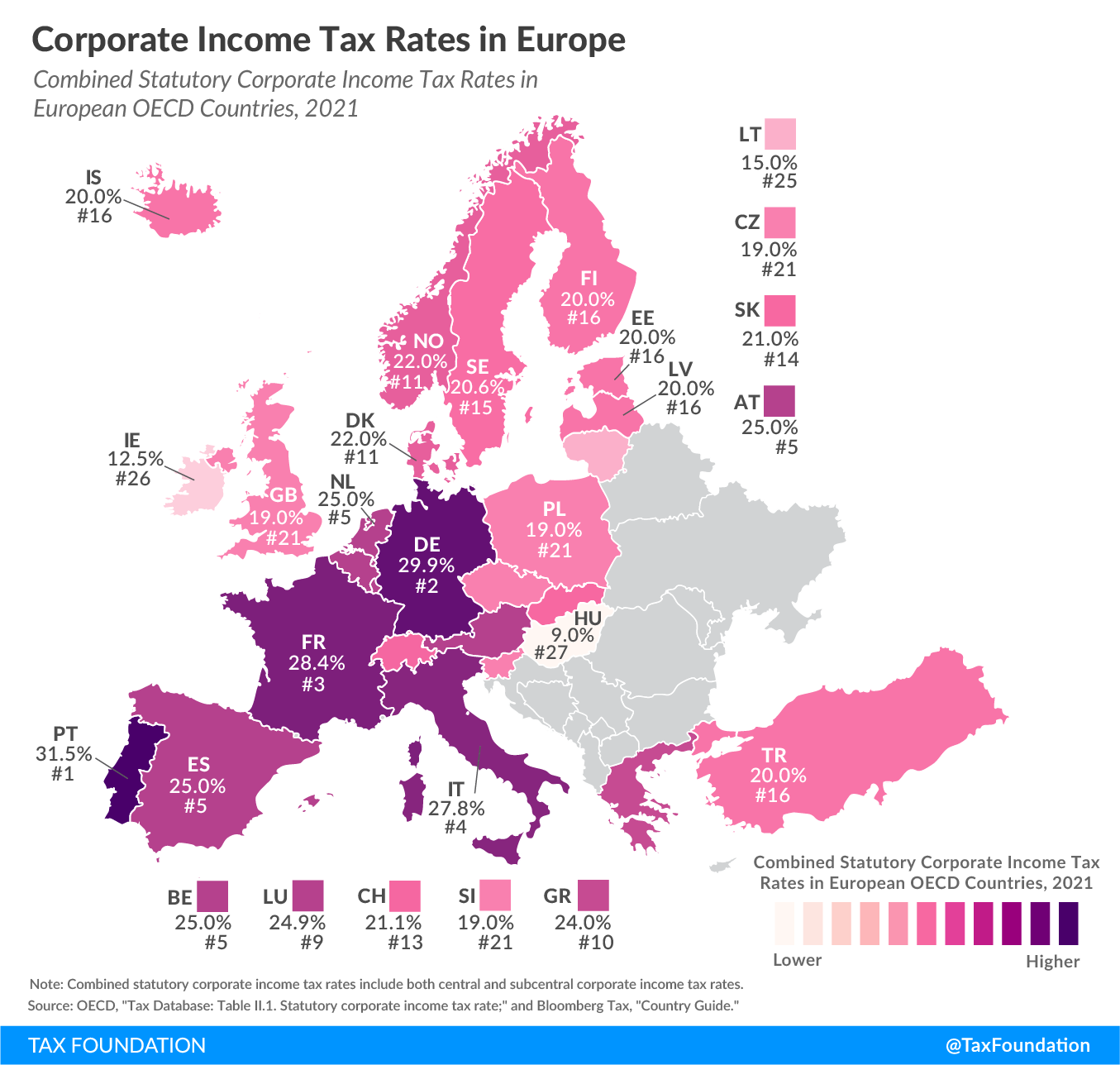 Corporate Income Tax Rates in Europe