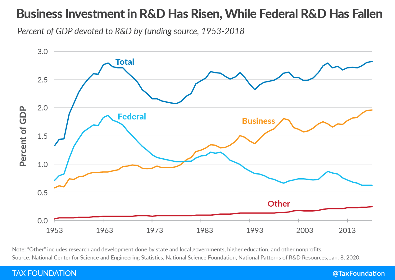 Business investment in R&D has risen, while federal R&D has fallen in the U.S. R&D tax credit, Research and development tax credit, R&D amortization, federal research and development tax treatment, Reviewing the Federal Tax Treatment of Research & Development Expenses
