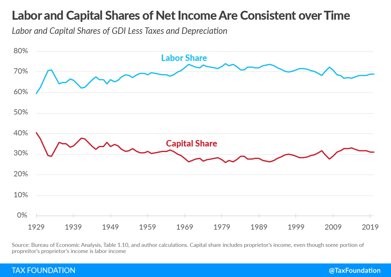 Labor Share of Net Income is Within Its Historical Range, Labor share of income, President Biden's Made in America Tax Plan and American Jobs Plan