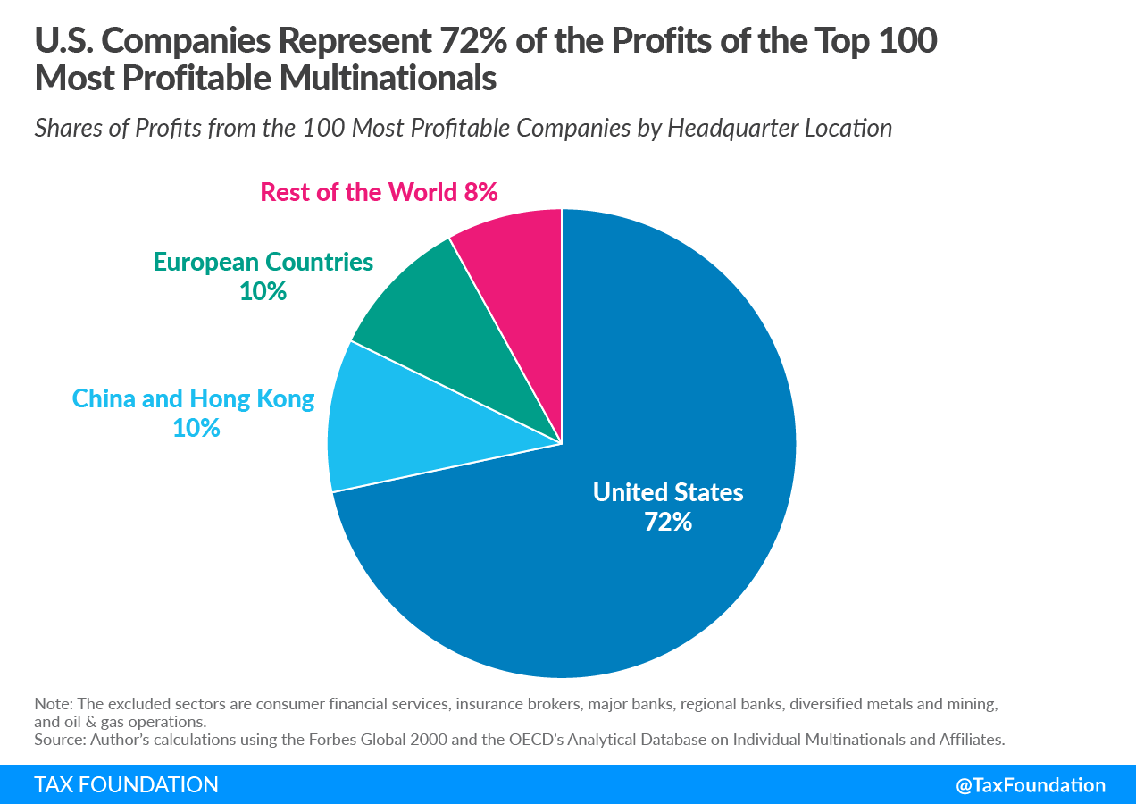U.S. Companies Represent 72% of the Profits of the Top 100 Most Profitable Multinationals Janet Yellen corporate tax propsoal Pillar 1 super-profits safe harbor