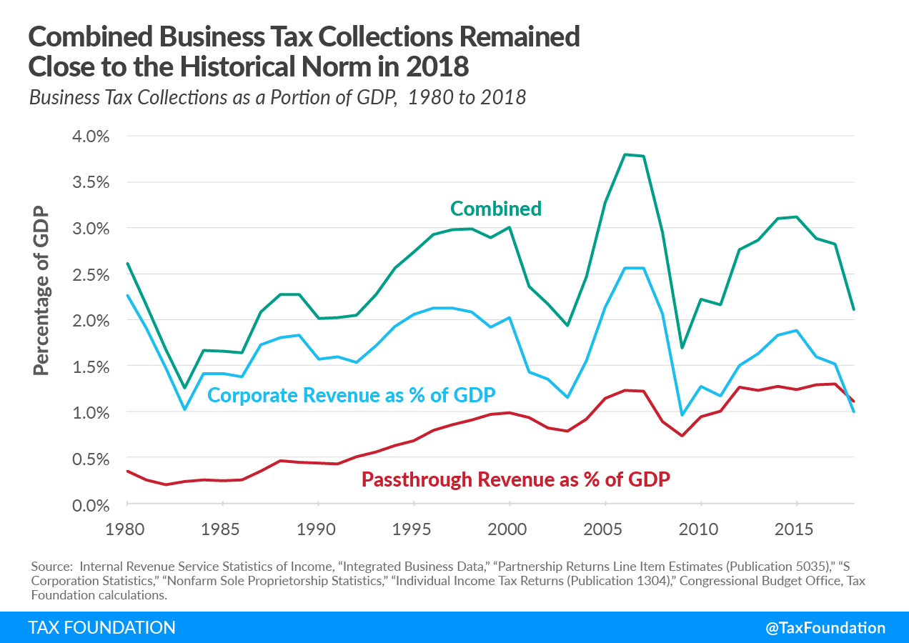US business tax collections remained close to historical norm post-TCJA. Business tax revenue and taxes paid by pass-throughs