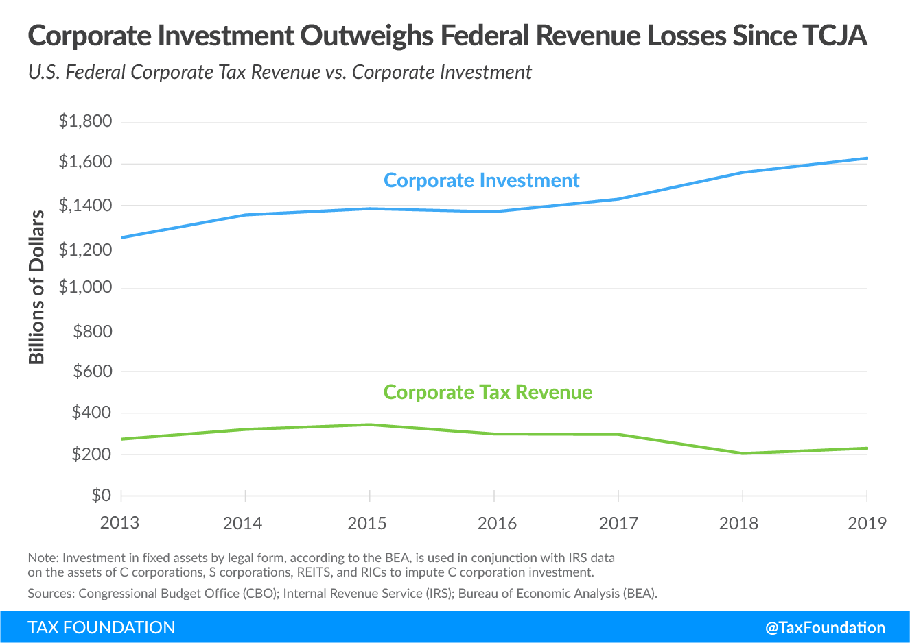 Tax Cuts and Jobs Act corporate investment and Tax Cuts and Jobs Act revenue loss data. Learn more about TCJA corporate revenues and TCJA corporate investments