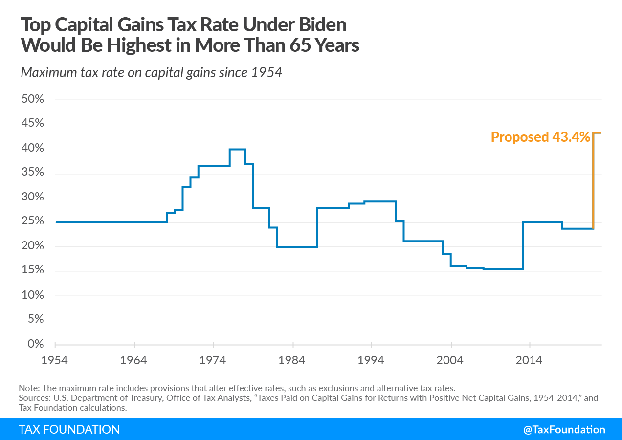 Biden Capital Gains Tax Rate Would be Highest for Many in a Century