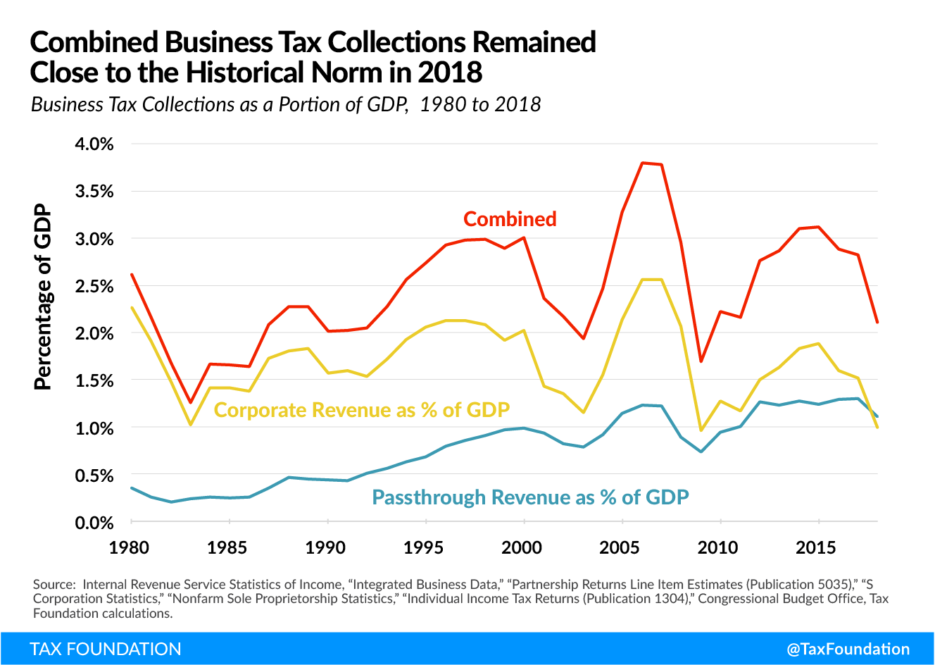 Corporate tax is most economically harmful, especially for workers, US corporate tax collections and US business tax collections historical Tax Fairness, Economic Growth, and Funding Government Investments (Fairer Tax System)