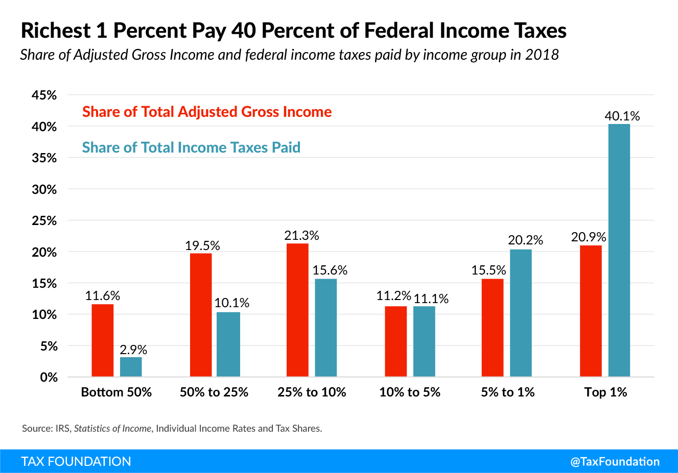 Richest 1 percent pay 40 percent of federal income taxes, US tax and fiscal system are redistributive, US tax redistribution Tax Fairness, Economic Growth, and Funding Government Investments (Fairer Tax System)