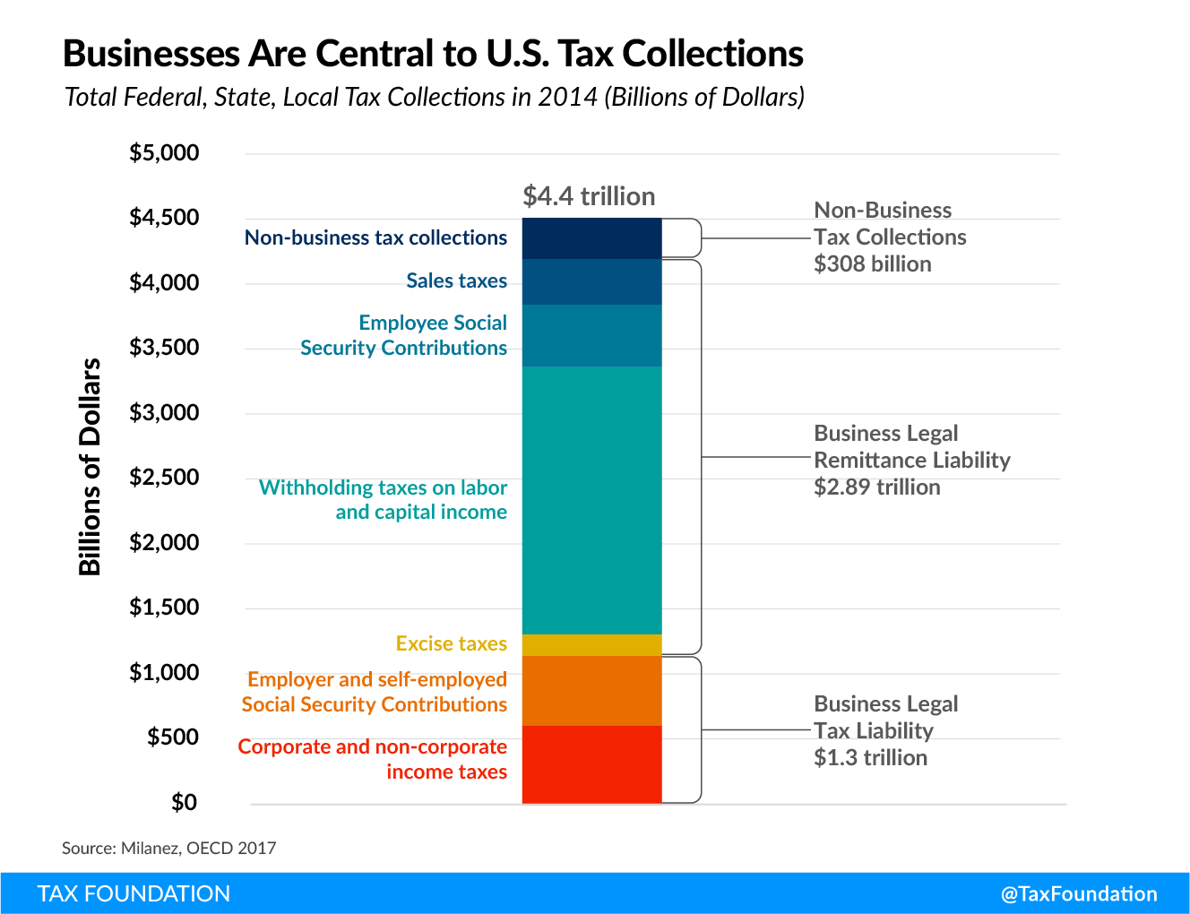 US tax system business dependent, US business tax revenue Tax Fairness, Economic Growth, and Funding Government Investments (Fairer Tax System)