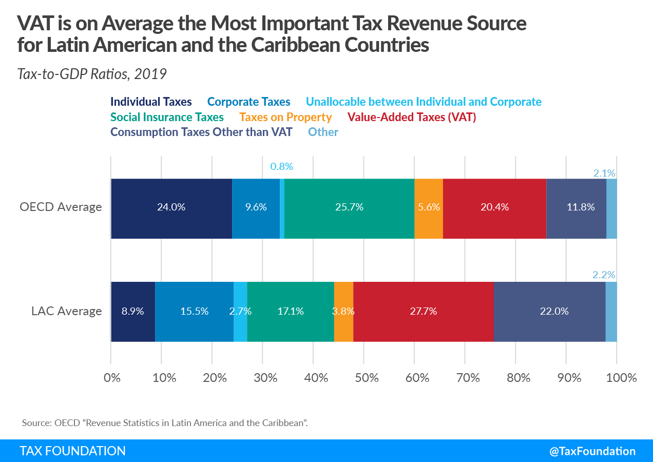 Latin America tax revenue, Caribbean tax revenue. VAT most important tax revenue source for Latin America and Caribbean countries