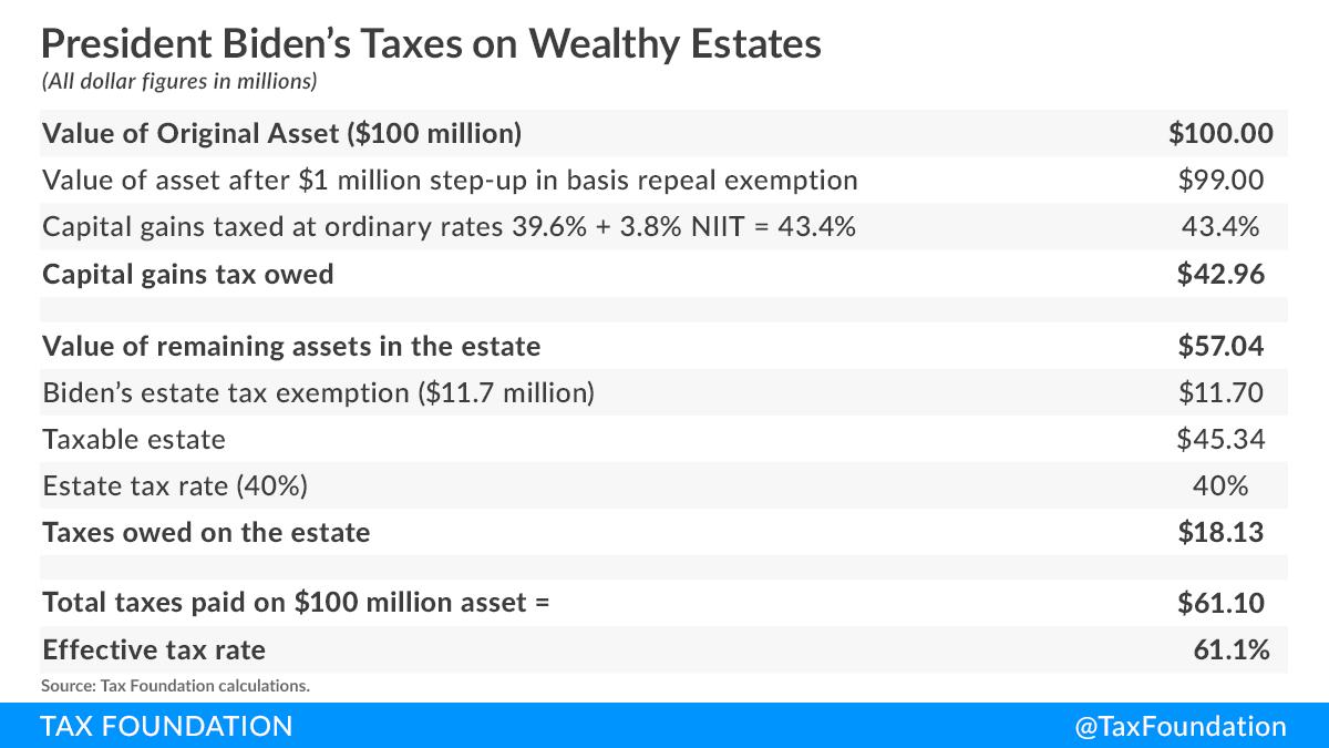 Biden estate tax Biden capital gains tax Biden wealth tax unrealized capital gains at death
