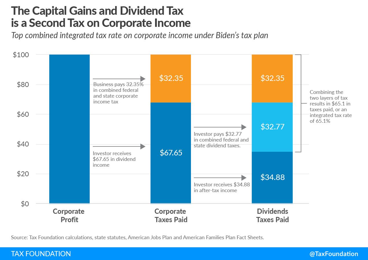 Biden corporate income tax rate on corporate income (Biden tax corporate income proposal) Biden corporate profits