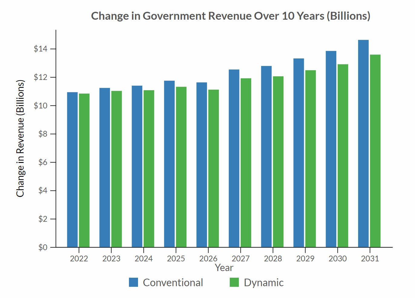 Change in Government Revenue Over 10 Years (Billions)