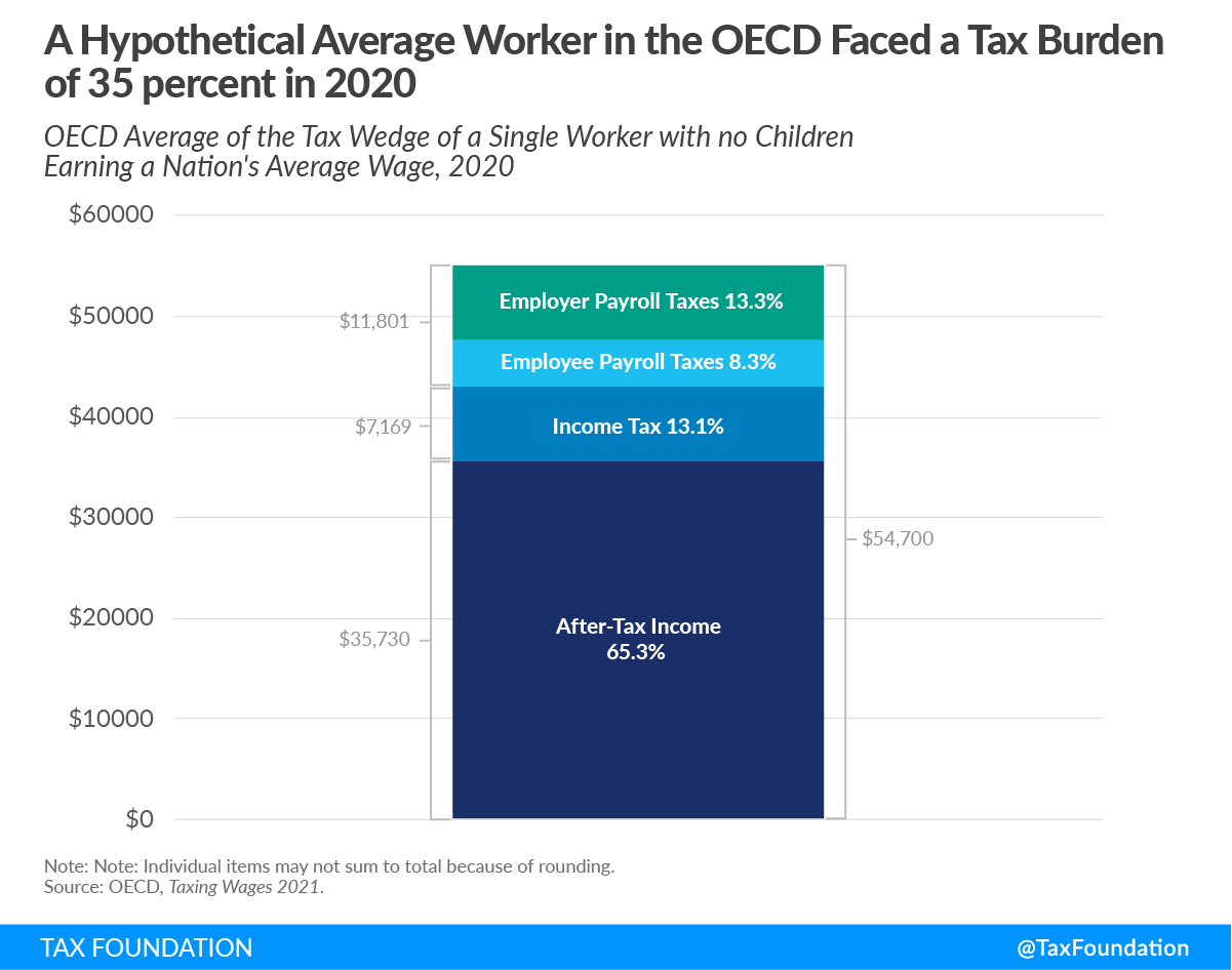35 percent OECD tax burden on labor 2021, tax burden by country, OECD taxing wages and OECD tax wedge, economic incidence of payroll taxes