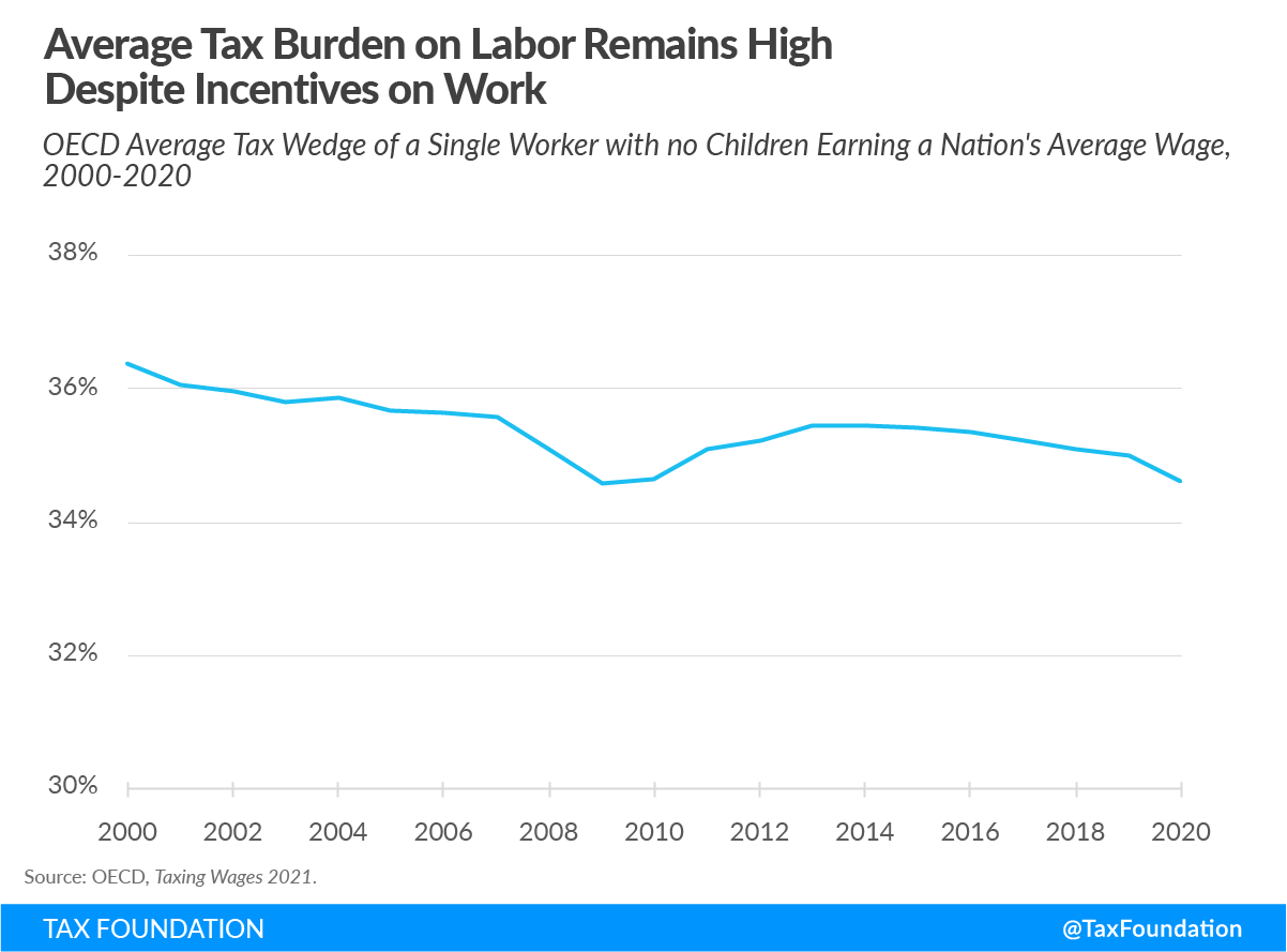 Average OECD tax burden on labor high despite incentives on work 2021