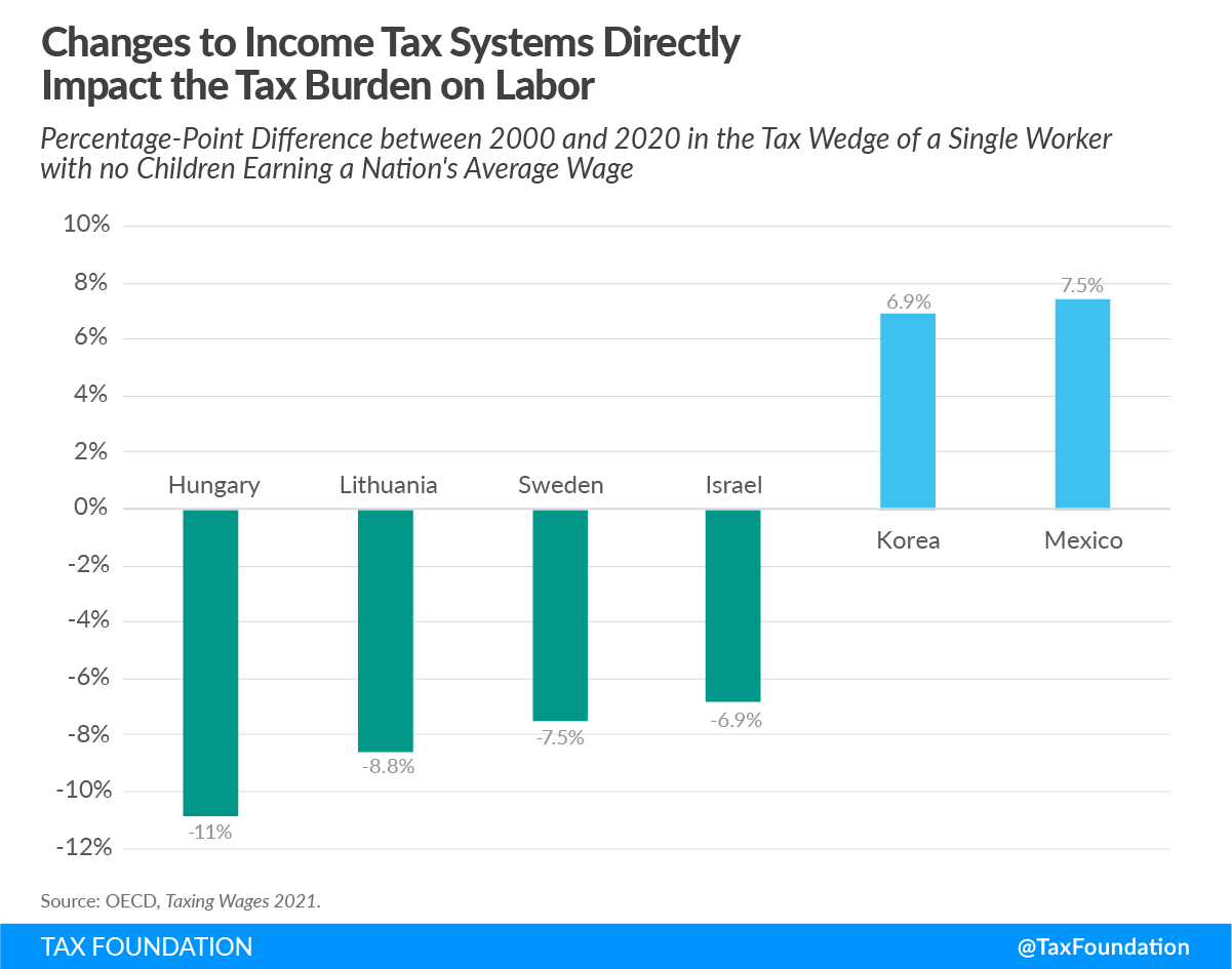Changes to income tax systems directly impact the tax burden on labor in the OECD