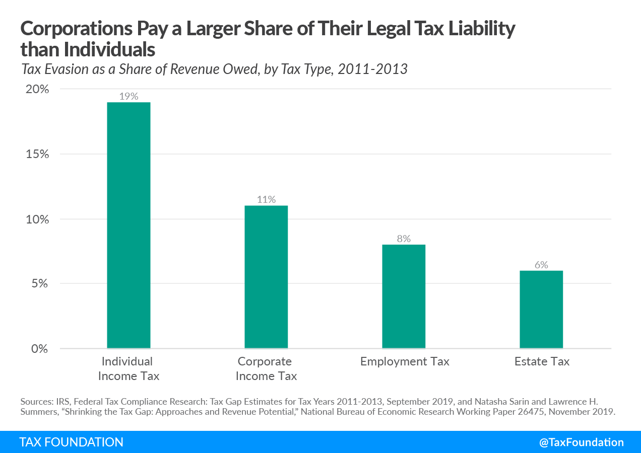 The Corporate Tax Gap is Smaller than the Individual Tax Gap Biden Tax Enforcement IRS Funding Corporations Pay a Larger Share