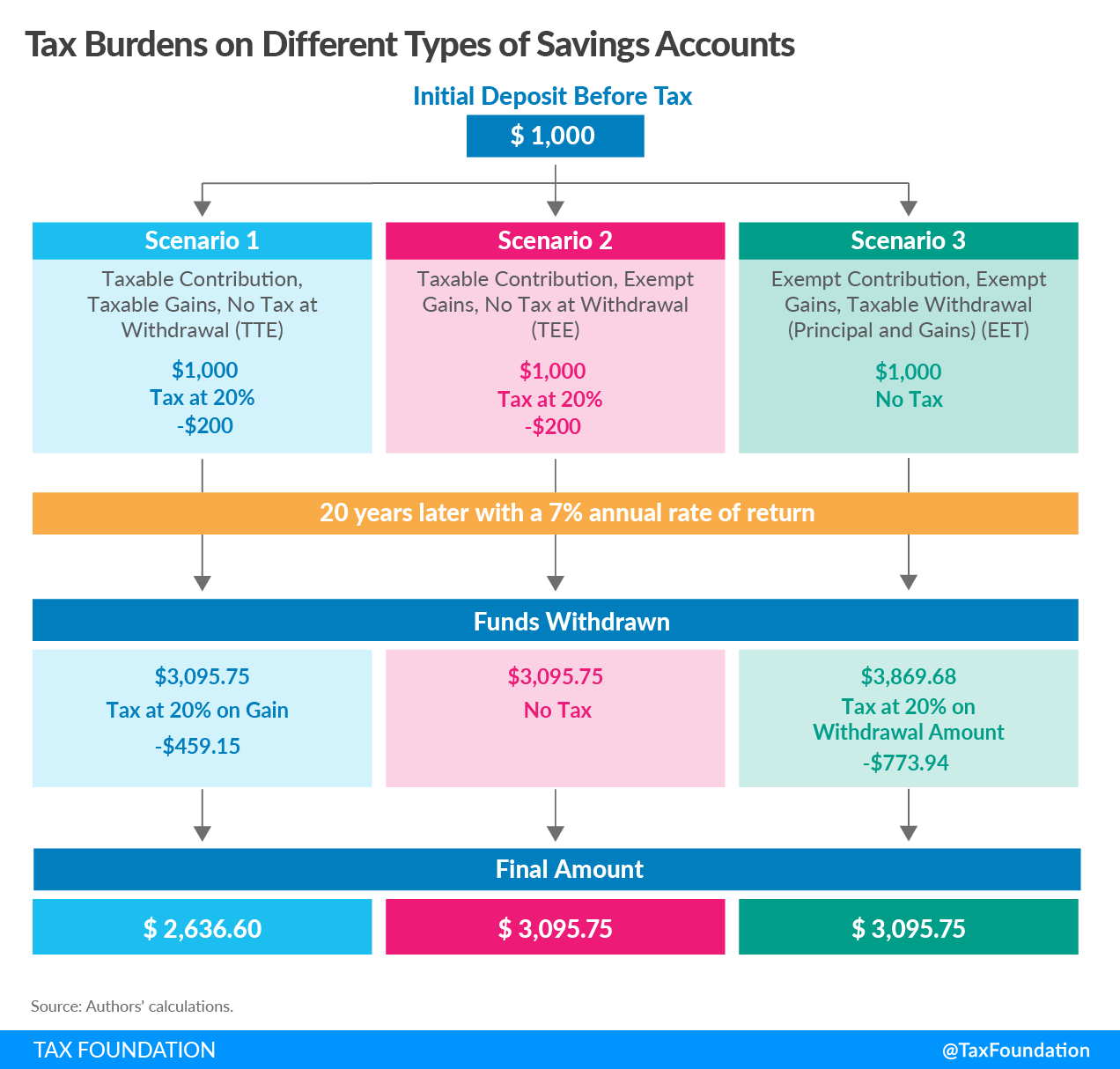 Tax burden on different savings accounts savings and investment OECD capital gains tax retirement accounts stock
