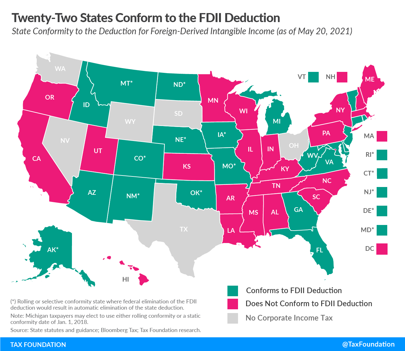 State Taxation of GILTI Biden Tax Changes to FDII State tax increases State FDII Foreign Derived Intangible Income