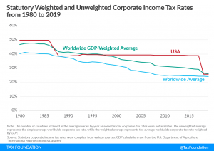 Statutory Weighted and Unweighted Corporate Income Tax Rates from 1980 to 2019