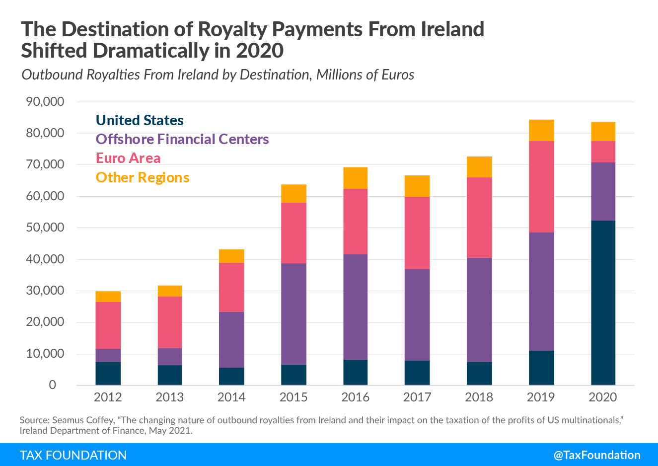 Major changes for US companaies earning profits from Ireland Double Irish structure Irish tax haven royalty payments from Ireland