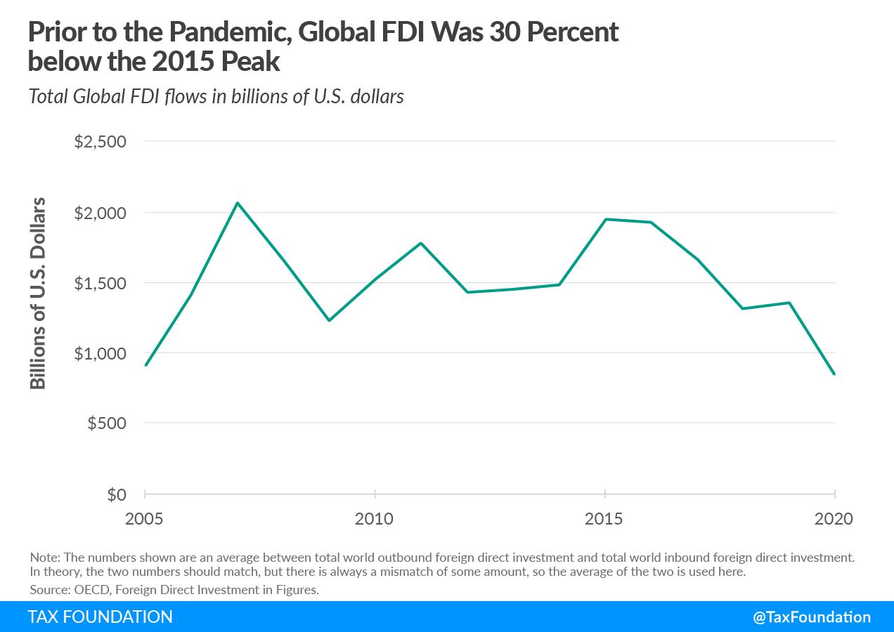Global foreign direct investment (FDI) global minimum tax debate  OECD Biden cross-border investment international tax proposal GILTI