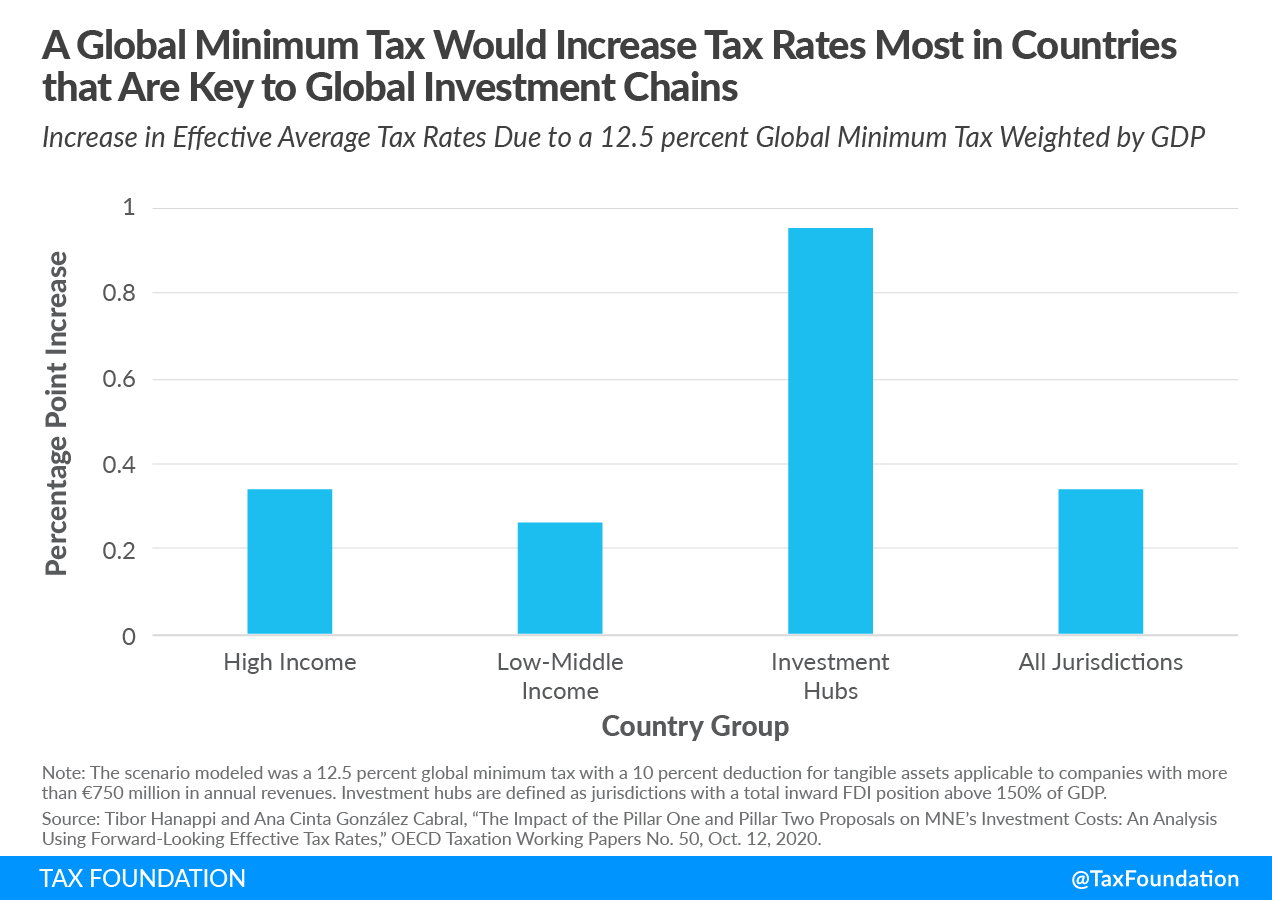 Global minimum tax would increase rates in most countries that are key to global investment chains cross-border international tax negotiations OECD G7