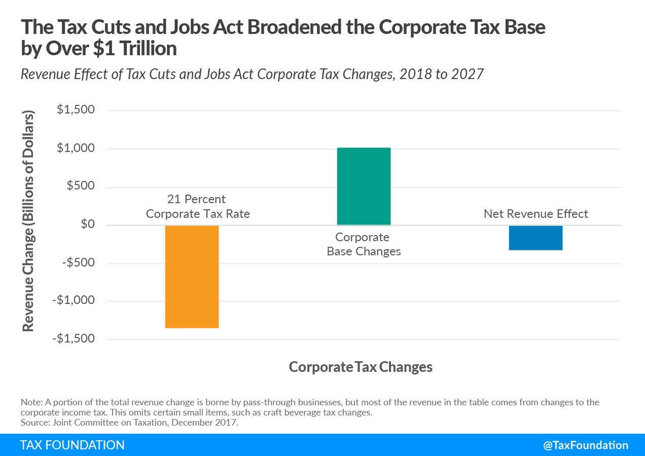 Tax Cuts and Jobs Act Corporate Tax Base Biden