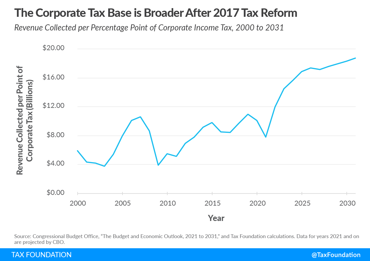 Tax Cuts and Jobs Act changed US corporate tax base