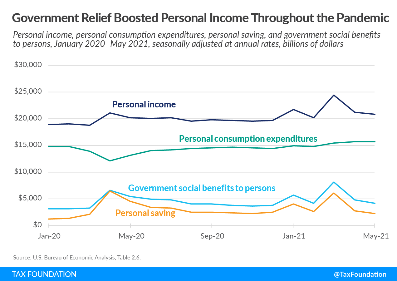 Government COVID-19 relief boosted American personal income throughout the pandemic