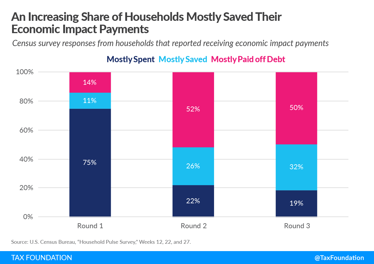 US households saved their COVID-19 economic impact payments during the pandemic
