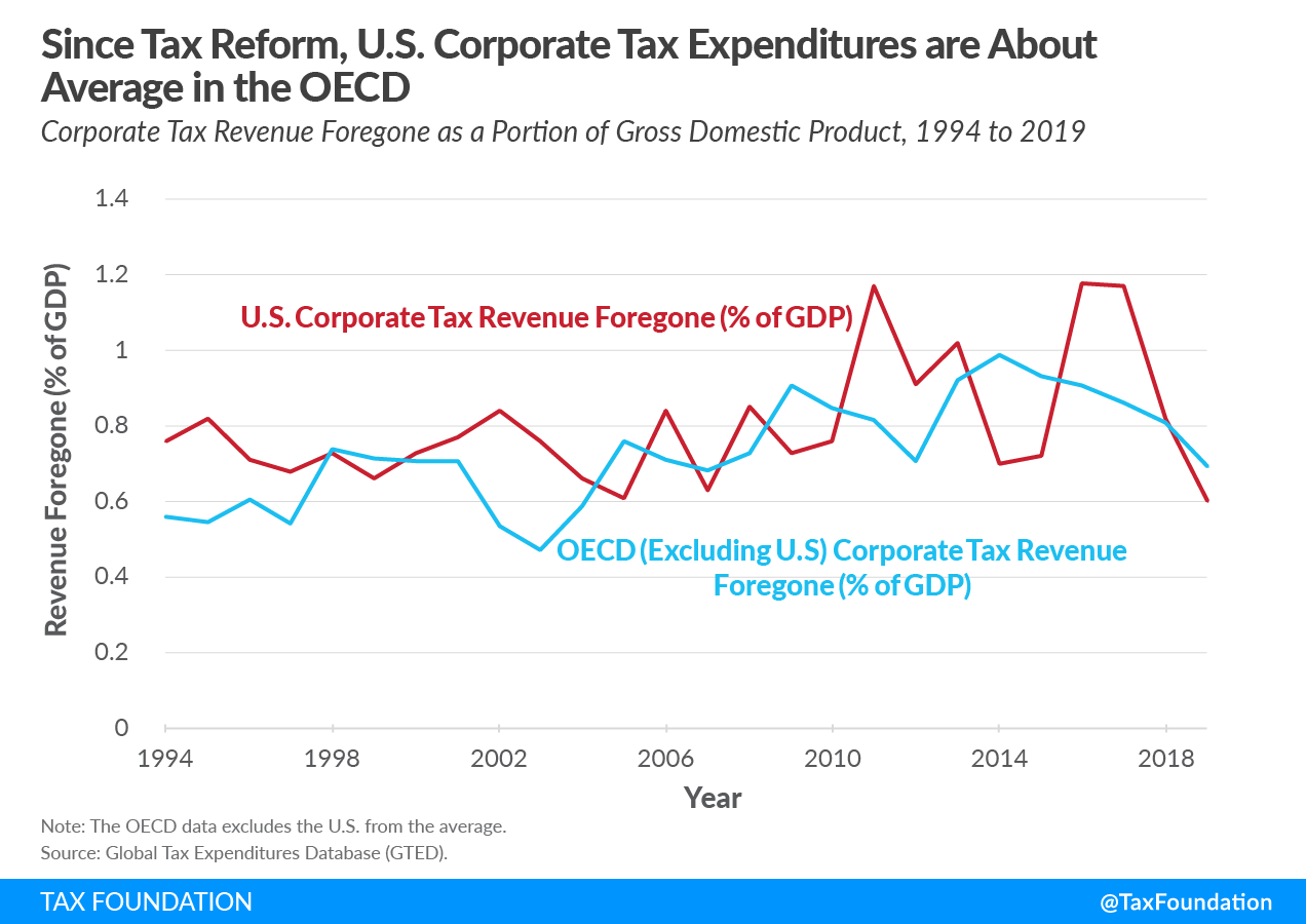 Since 2017 tax reform, US corporate tax expenditures are about average in the OECD. Reuters us corporate tax in line with foreign rivals
