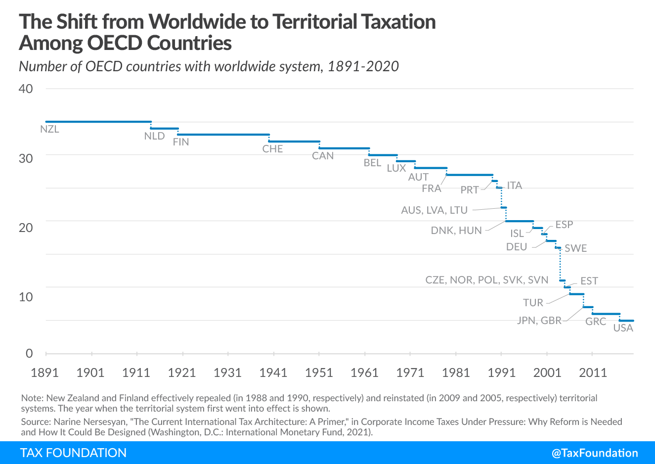 The Shift from Worldwide taxation to territorial taxation among OECD countries,Anti-Base Erosion Provisions and Territorial Tax Systems in OECD Countries