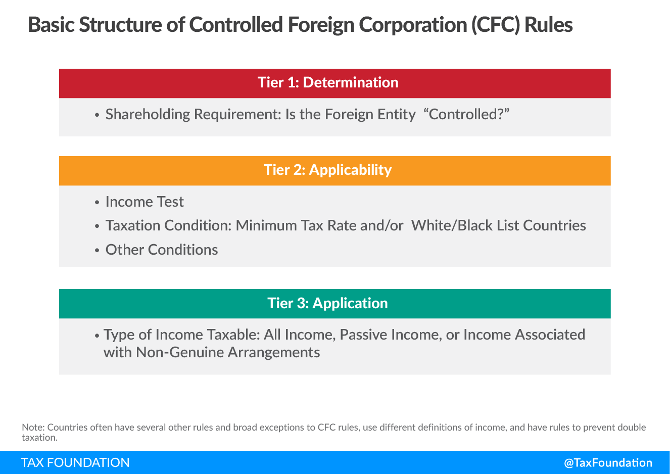 Controlled Foreign Corporation Rules or CFC rules structure. Anti-Base Erosion Provisions and Territorial Tax Systems in OECD Countries (2)