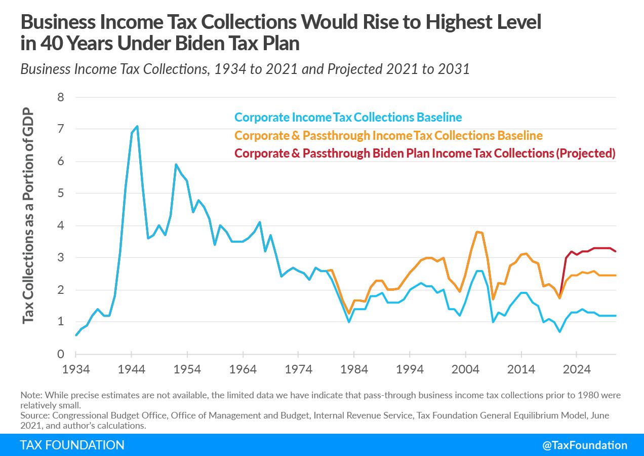 Biden business tax collections, Biden tax plan and project business income tax collections (Biden federal business tax collections historical context)