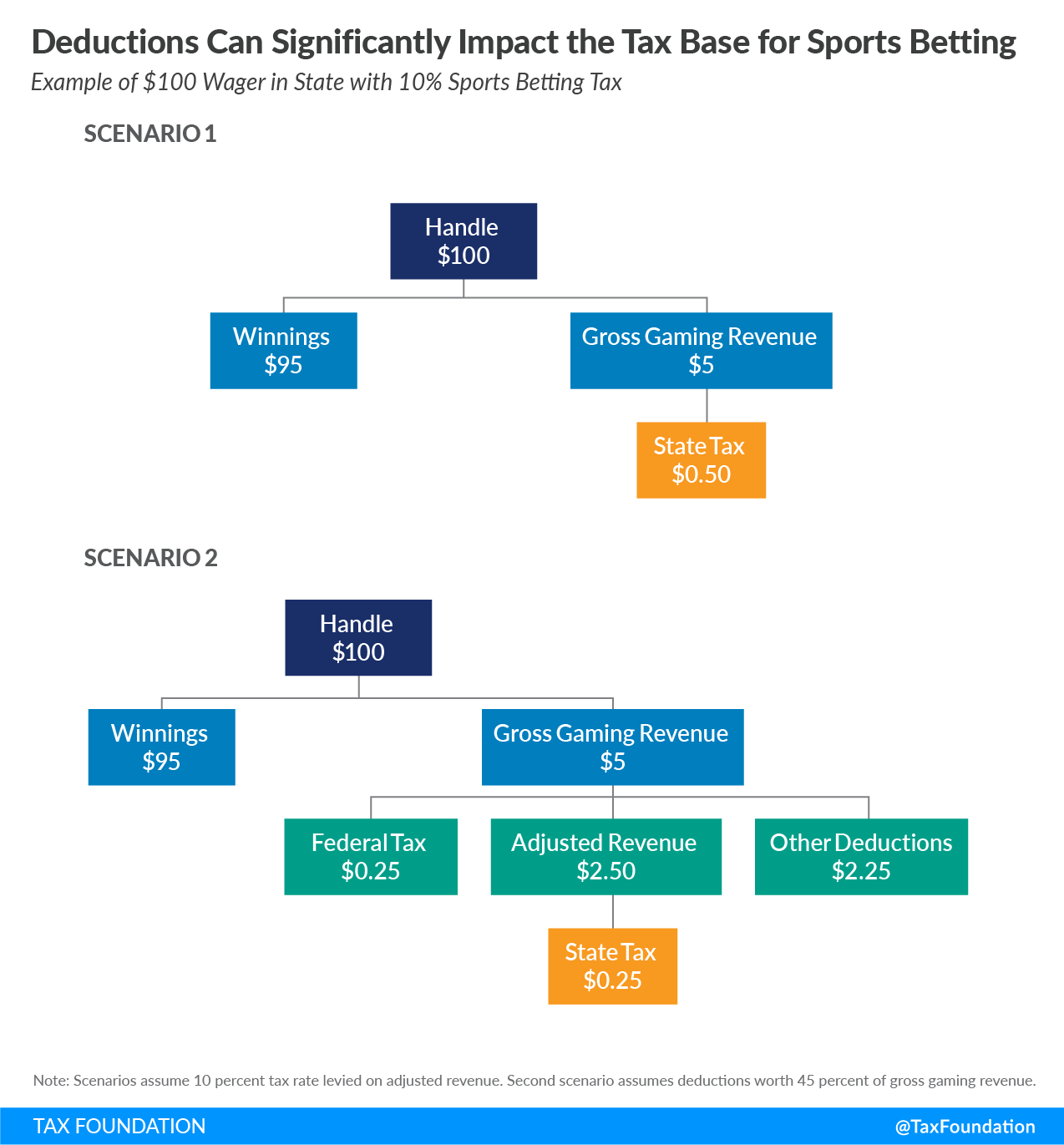 Sports betting tax deductions Sports betting tax treatment of sports betting operators and gross gaming revenue