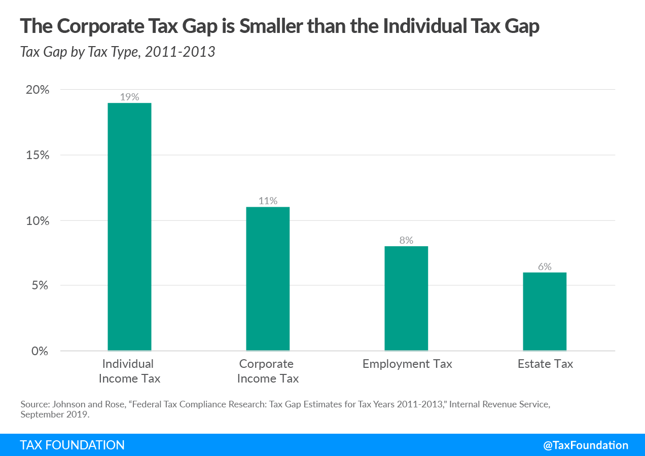 The corporate tax gap is smaller than the individual tax gap. Tax gap, tax enforcement, and tax compliance costs