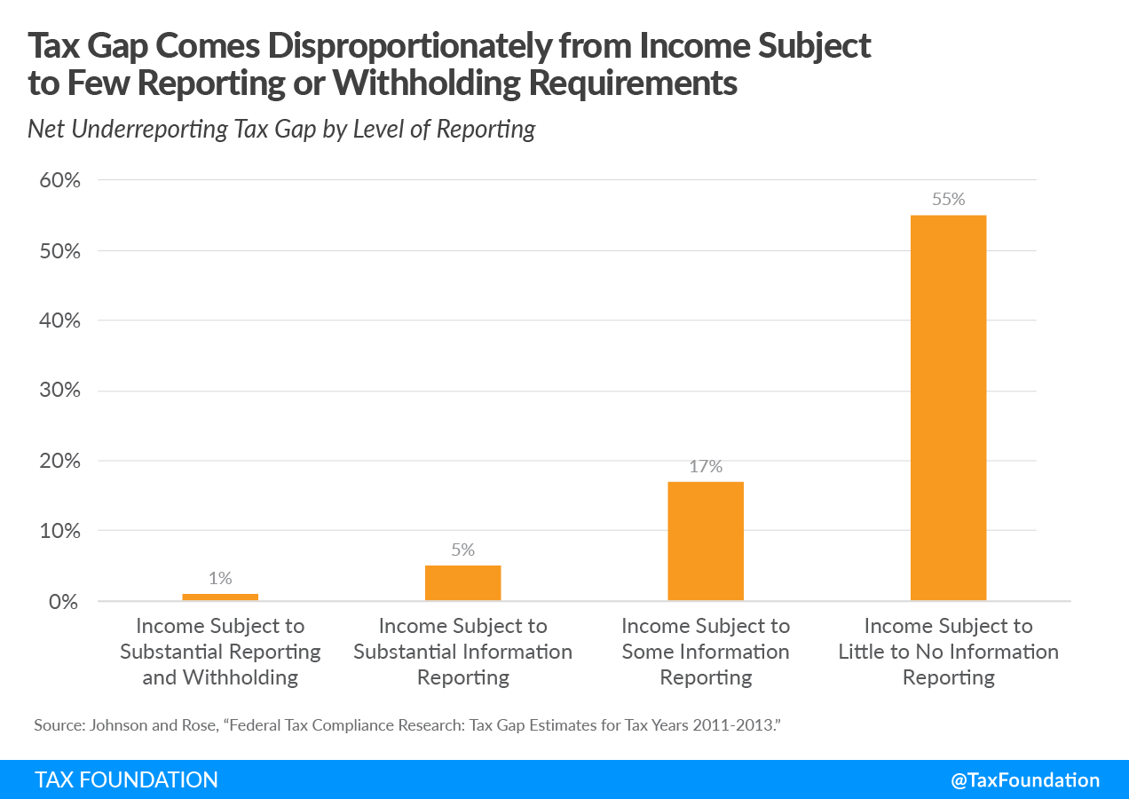 The US tax gap comes disproportionately from income subject to few reporting or withholding requirements. Tax gap, tax enforcement, and tax compliance costs