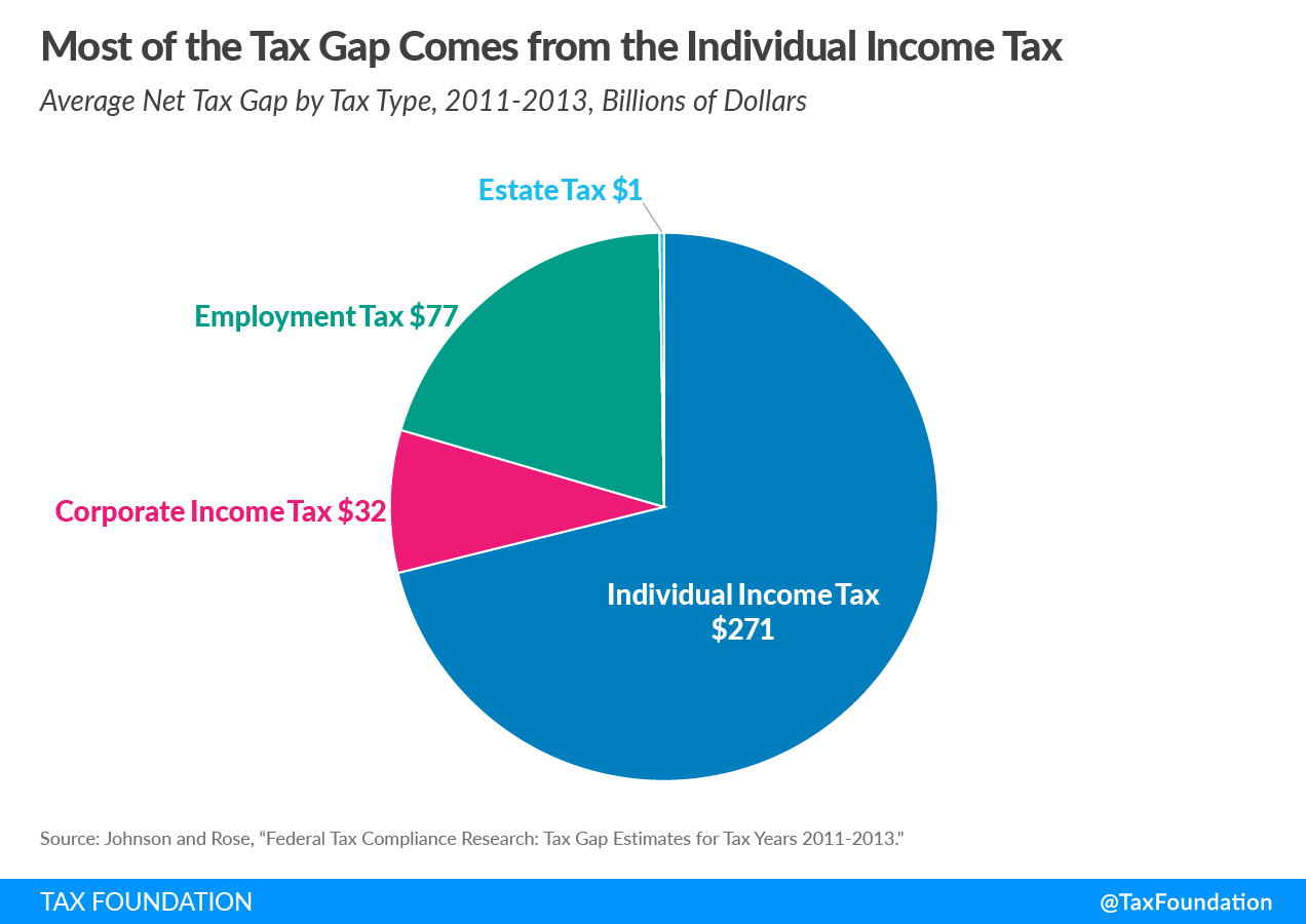 Most of the US tax gap comes from the individual income tax. Tax gap, tax enforcement, and tax compliance costs