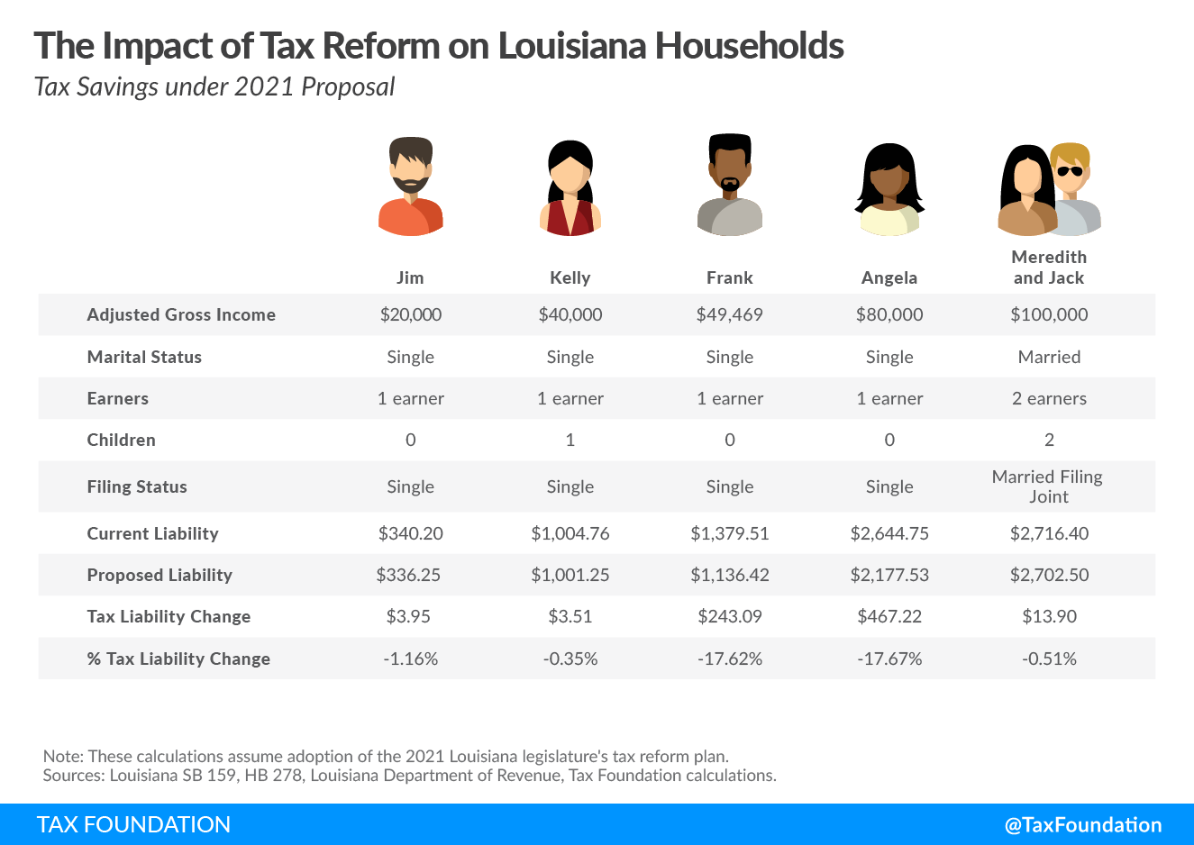Louisiana Voters Have Chance to Simplify Taxes and Lower Burdens