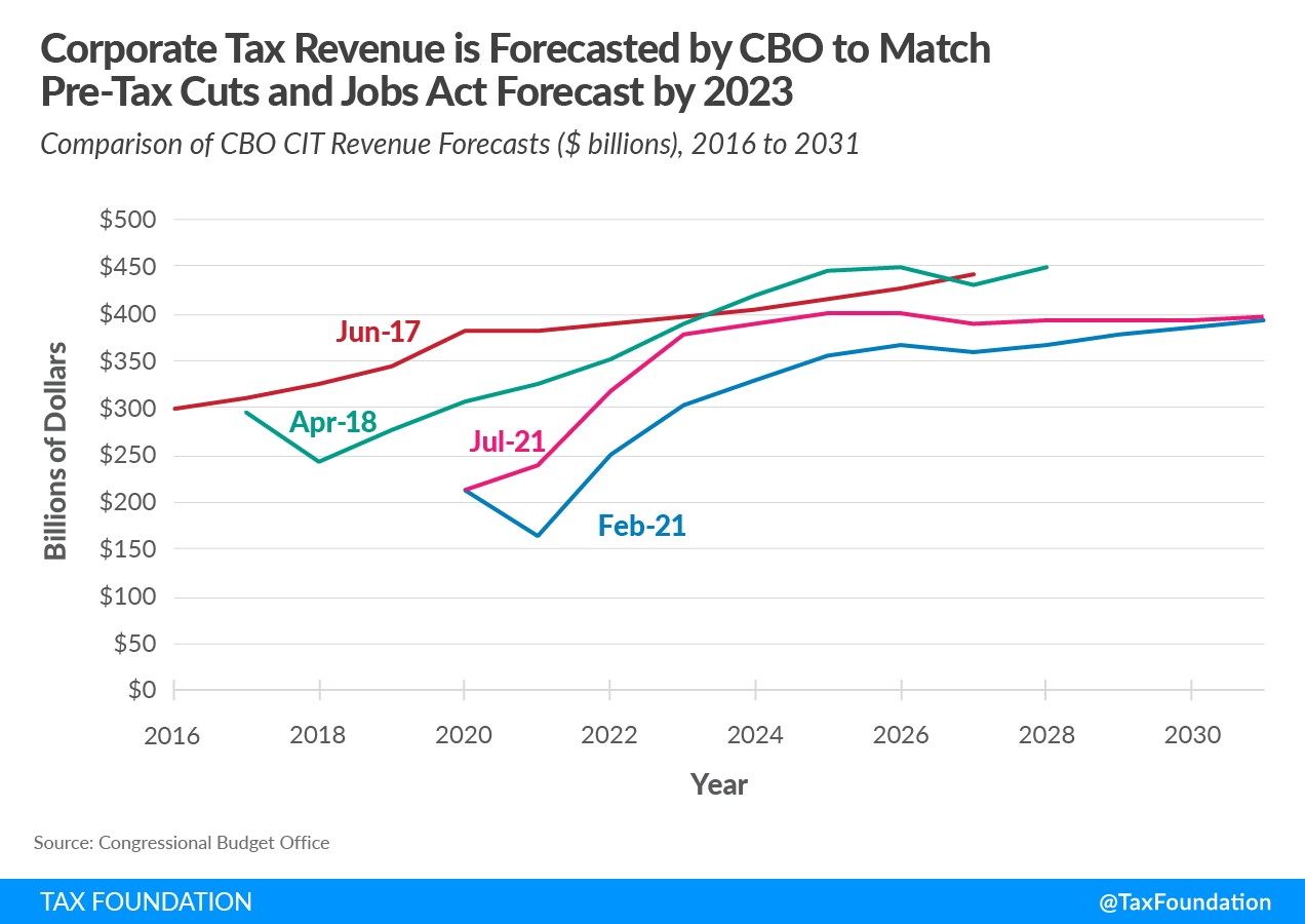 Corporate Tax Revenue Forecasted as Robust following the 2017 Tax Reform
