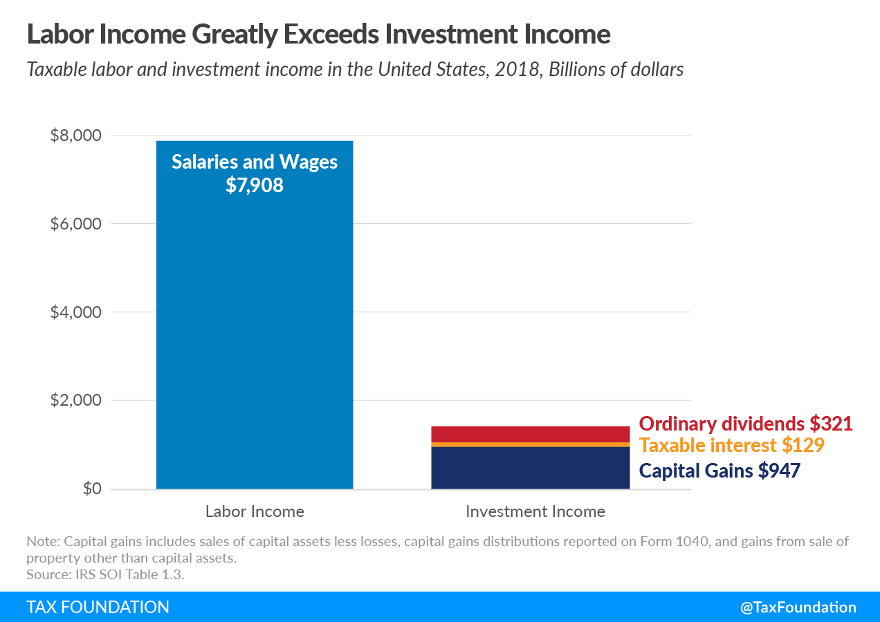 Taxable labor and investment income in the united states as of 2018. Learn more about sources of personal income in the US and explore US tax returns data